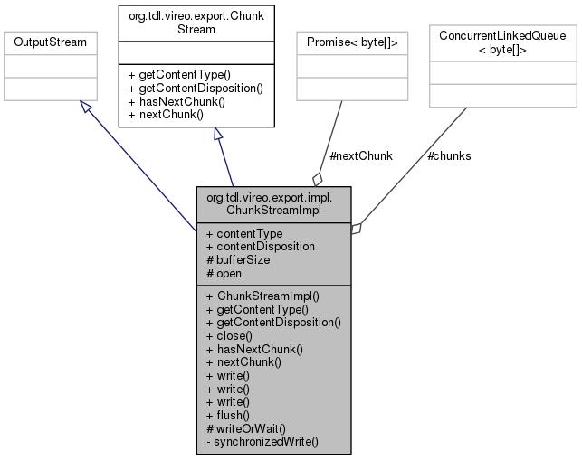 Vireo: org tdl vireo export impl ChunkStreamImpl Class Reference